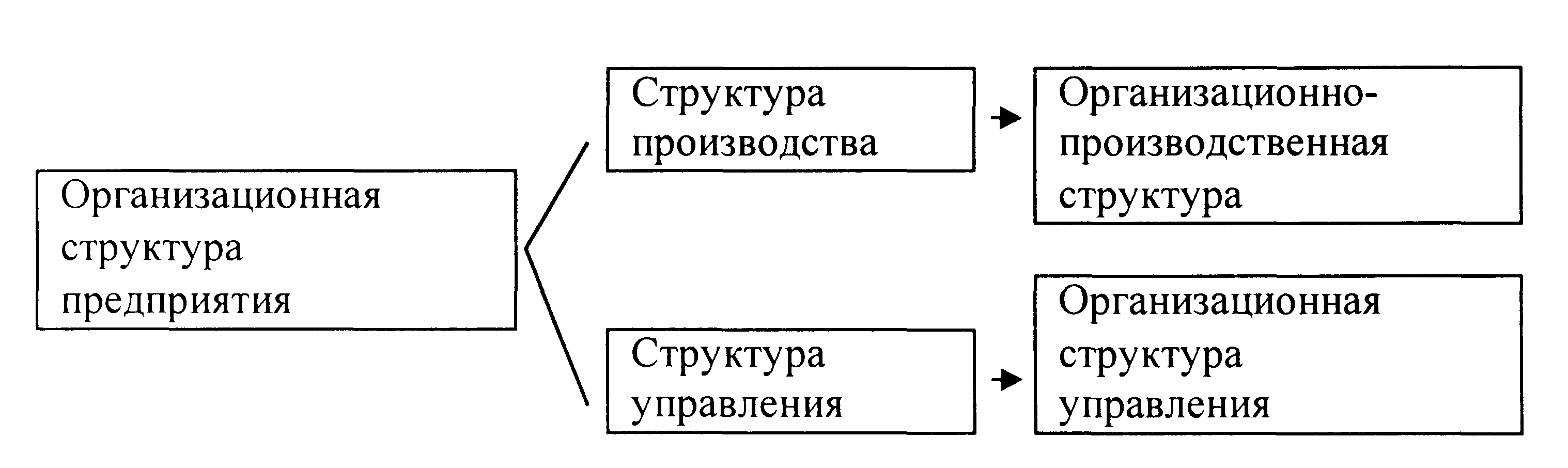 Организационно производственная структура предприятия схема