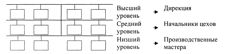 Организационно производственная структура предприятия схема фото 991