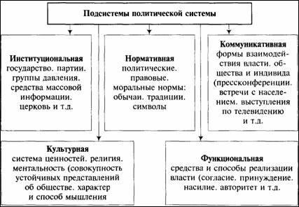 Типы политической системы реферат 8826