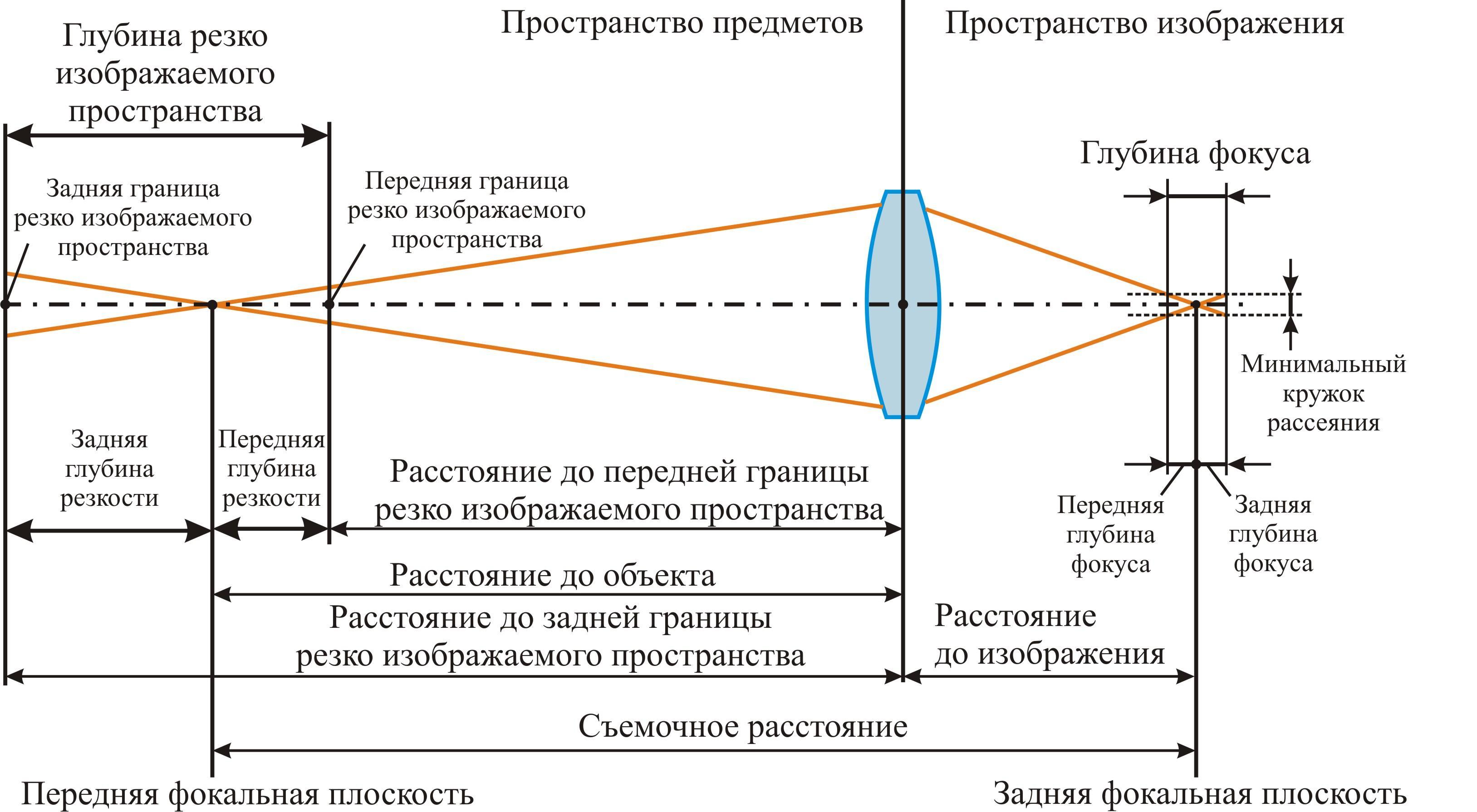 полностью на что влияет фокусное расстояние в фотоаппарате сша