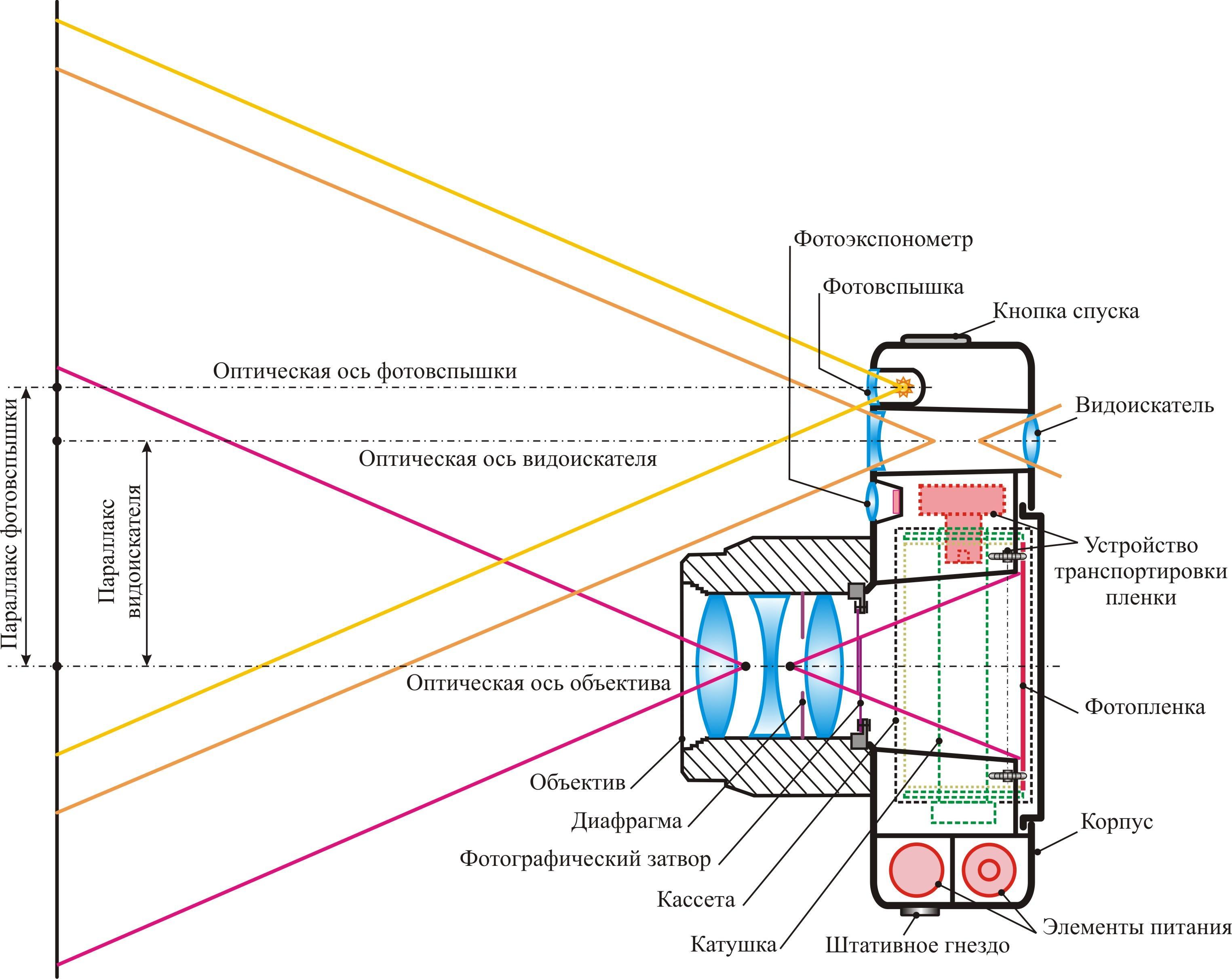 Основные узлы цифрового фотоаппарата схема
