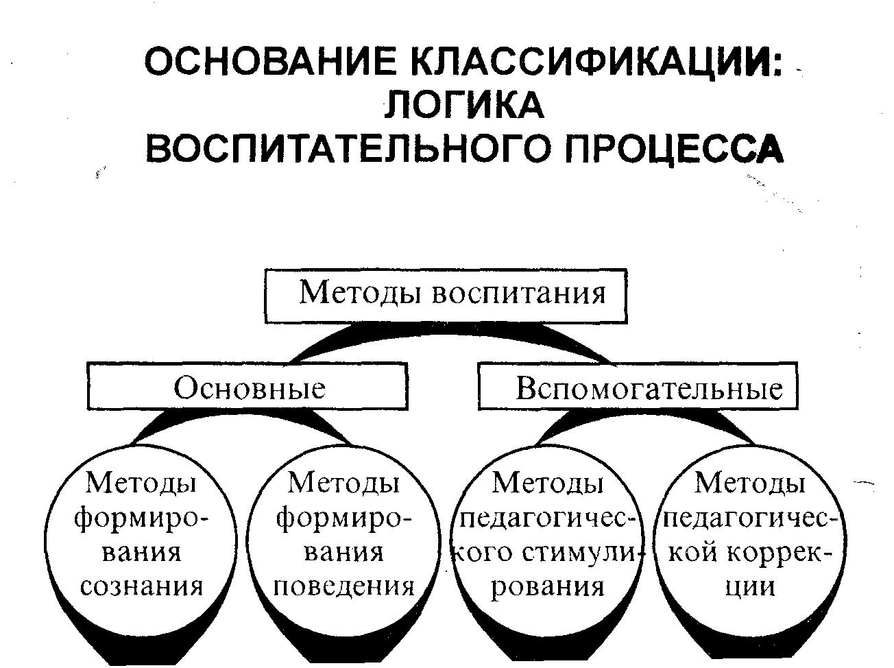 Формы, Методы И Средства Воспитания Шпаргалки