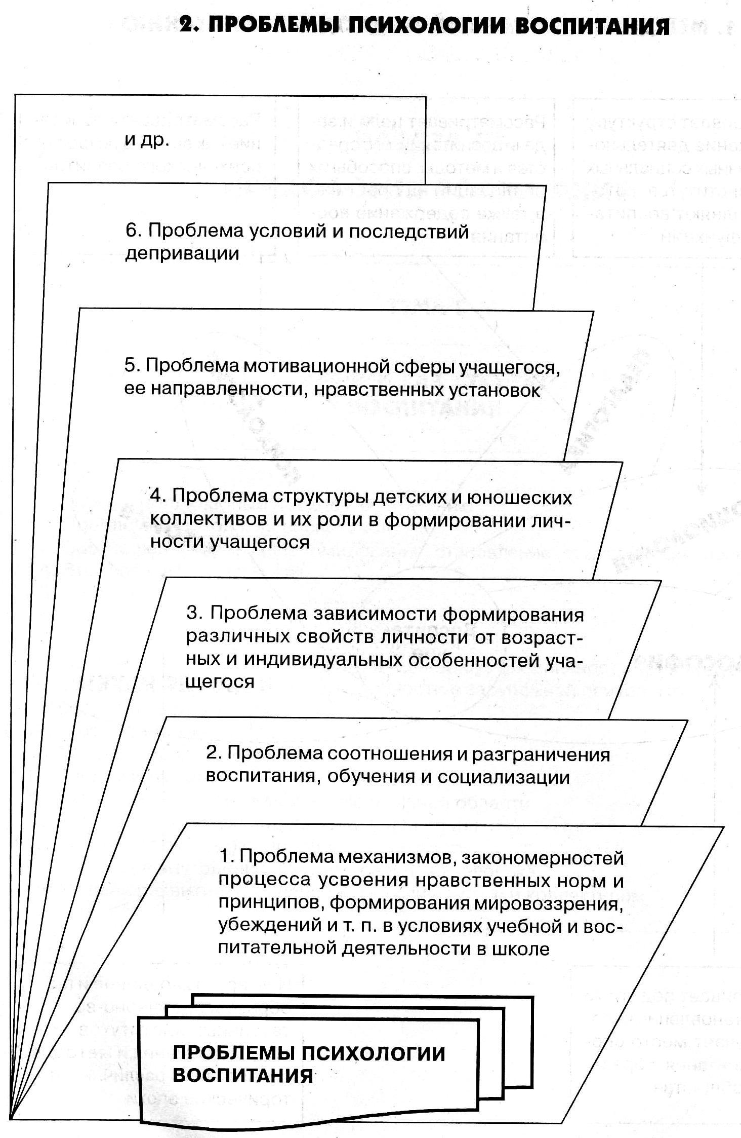 Психология воспитания и обучения реферат 9400