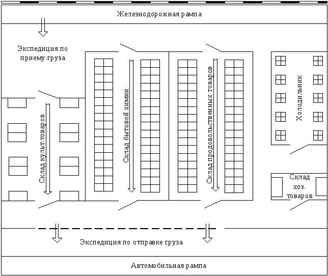 Схема склада а категории