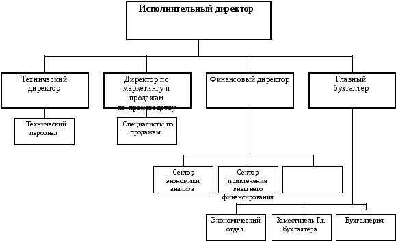 Структура производственного предприятия образец схема