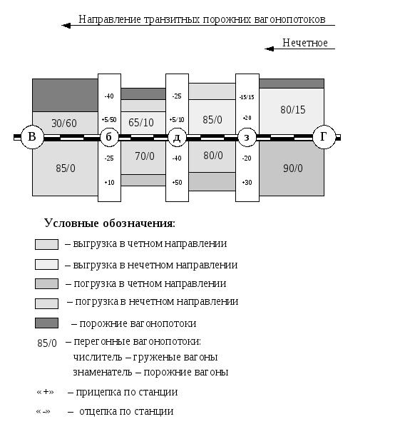 технико-эксплуатационная характеристика промежуточной станции