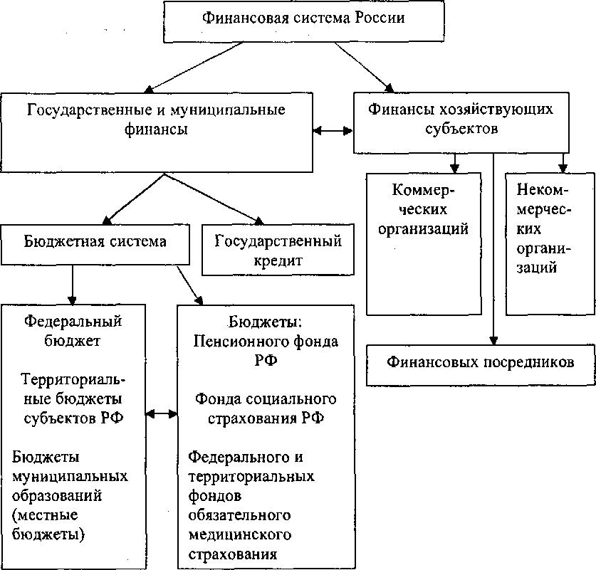 действия, государственные финансы и их структура значения стоимостных
