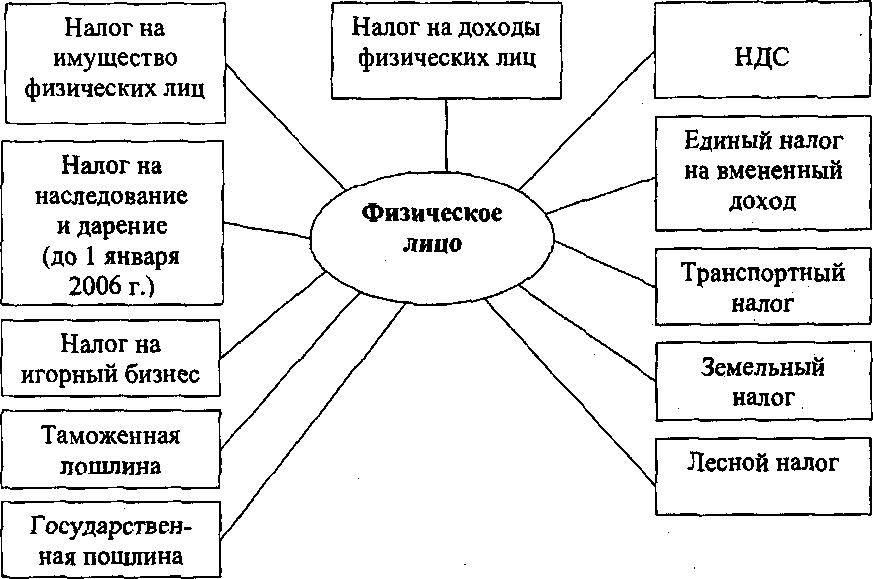 Налогообложение налог на доходы с физических лиц(шпаргалка)