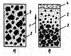 Расслоение в бетонной смеси плотность цементного раствора для кладки