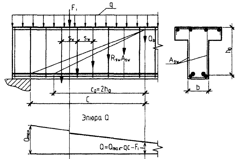 Расчет балки на прочность по наклонным сечениям