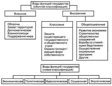 Понятие и виды функции государства курсовая работа 5805