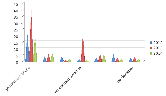 Расчет коэффициента текучести кадров сотрудников в фку сизо  Сделав анализ журнала учета принятых и уволенных с работы с 2012по 2014 год мы видим отрицательную динамику текучести персонала данный процесс тесно