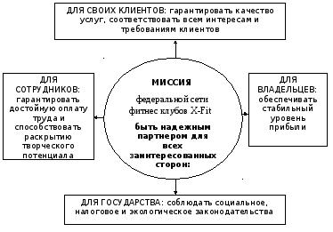 Министерство образования и науки Российской Федерации казанский  Миссия федеральной сети фитнес клубов x fit