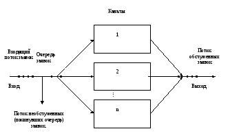 Модели систем массового обслуживания курсовая работа работа онлайн дигора