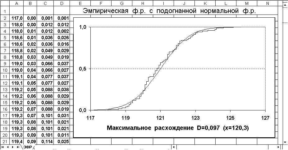 Эмпирическая функция распределения реферат 8822