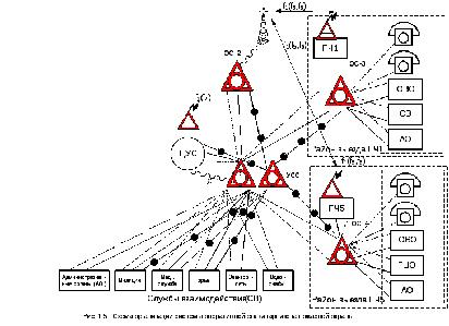 Схемы оперативной связи