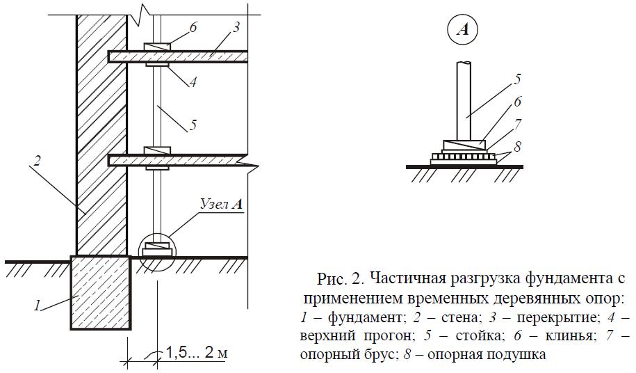 Опорной подушки балку под расчёт монолитной толщины