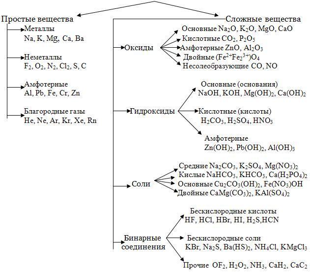Раздел Основные классы неорганических соединений Классификация  Основные классы неорганических соединений Классификация сложных неорганических веществ