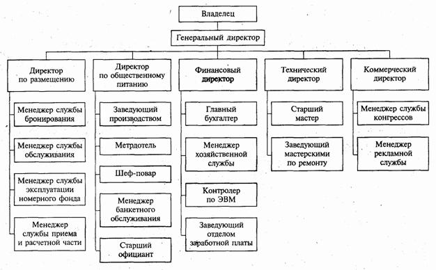 Организационная структура управления гостиницы radisson royal  Организационная структура управления гостиницы radisson royal Отель Москва