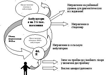 Варианты моделей организации работы семейного врача сочи девушка модель работа
