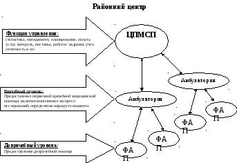 перечислите варианты моделей организации работы семейного врача