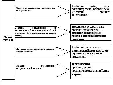 варианты моделей организации работы семейного врача