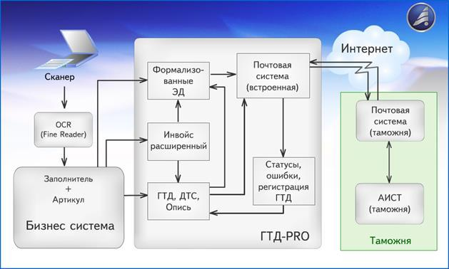 Автотрасса москва-казань схема прохождения