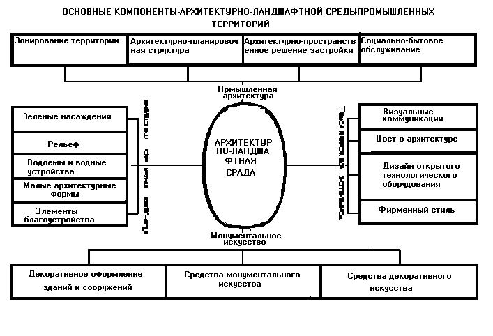 Лекция №1 Тема: «Структура производственного предприятия» || Классификация промышленных предприятий