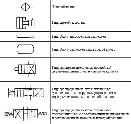 Гидравлика обозначения на схеме