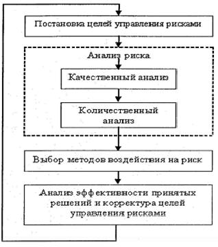 Схема процесса управления рисками фото 795