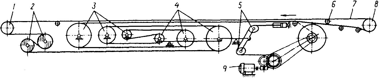 конструкция телескопического конвейера