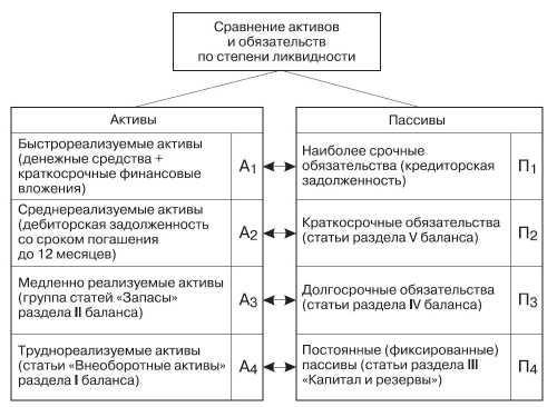 Анализ краткосрочных обязательств курсовая работа 1989