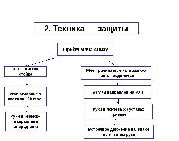Волейбол тактики схемы