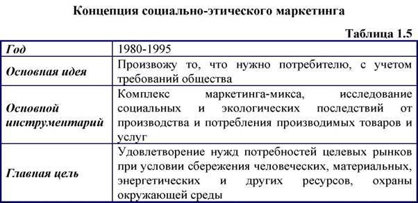Реферат на тему концепция маркетинга 1946