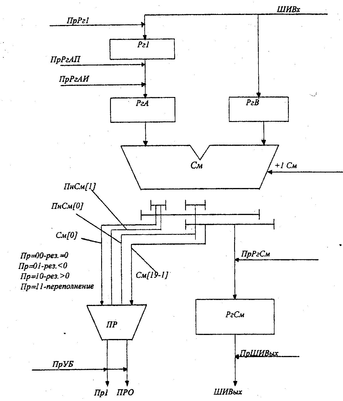 арифметические устройства логическая схема
