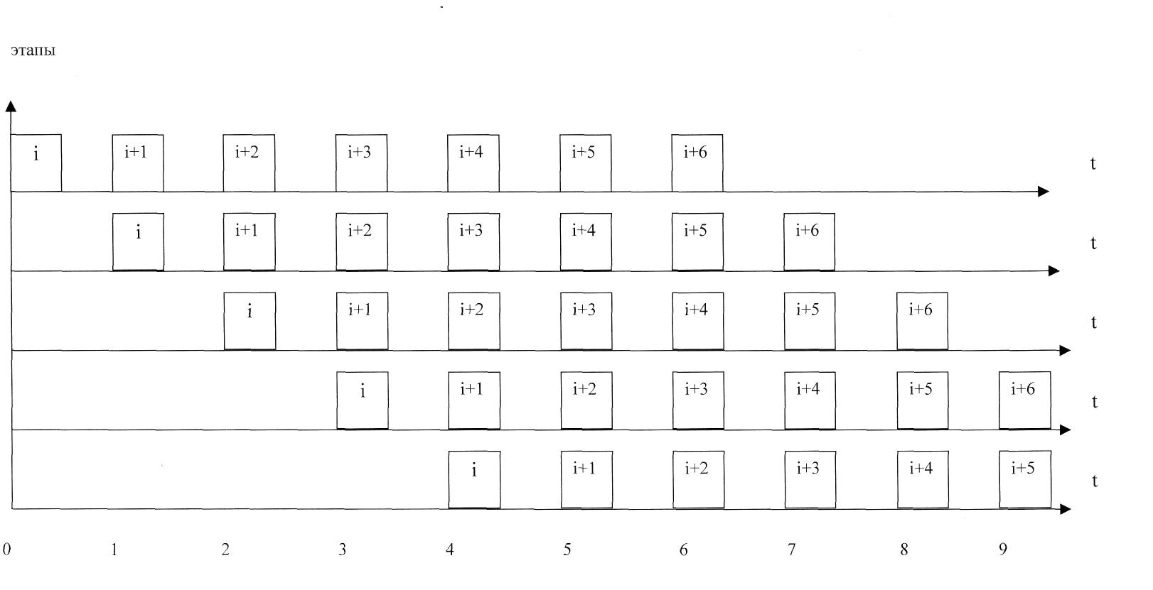 Синхронный конвейер операций элеватор наклонного