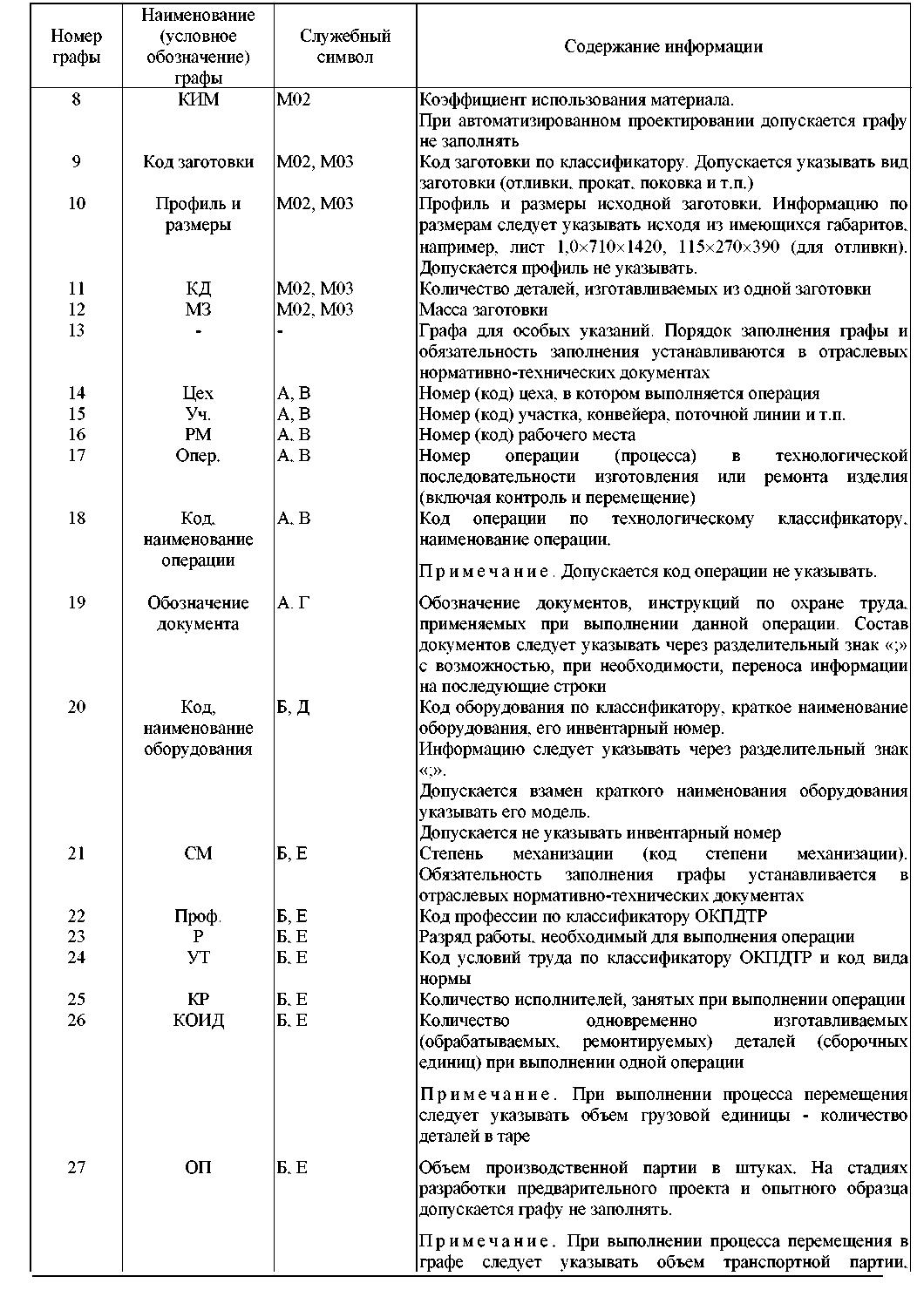 технологическая инструкция форма 5а doc