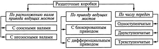 Курсовой проект В зависимости от назначения автомобилей на них применяются раздаточные коробки различных типов схема 1