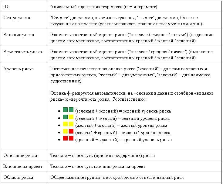Идентификация рисков контрольная работа 7166
