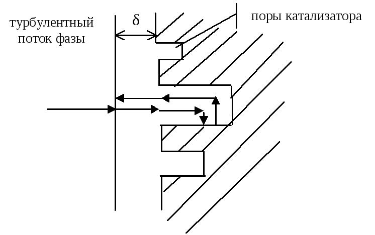 Фазы гетерогенного катализа