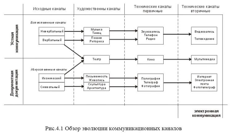 Схема прохождения всех коммуникаций 5