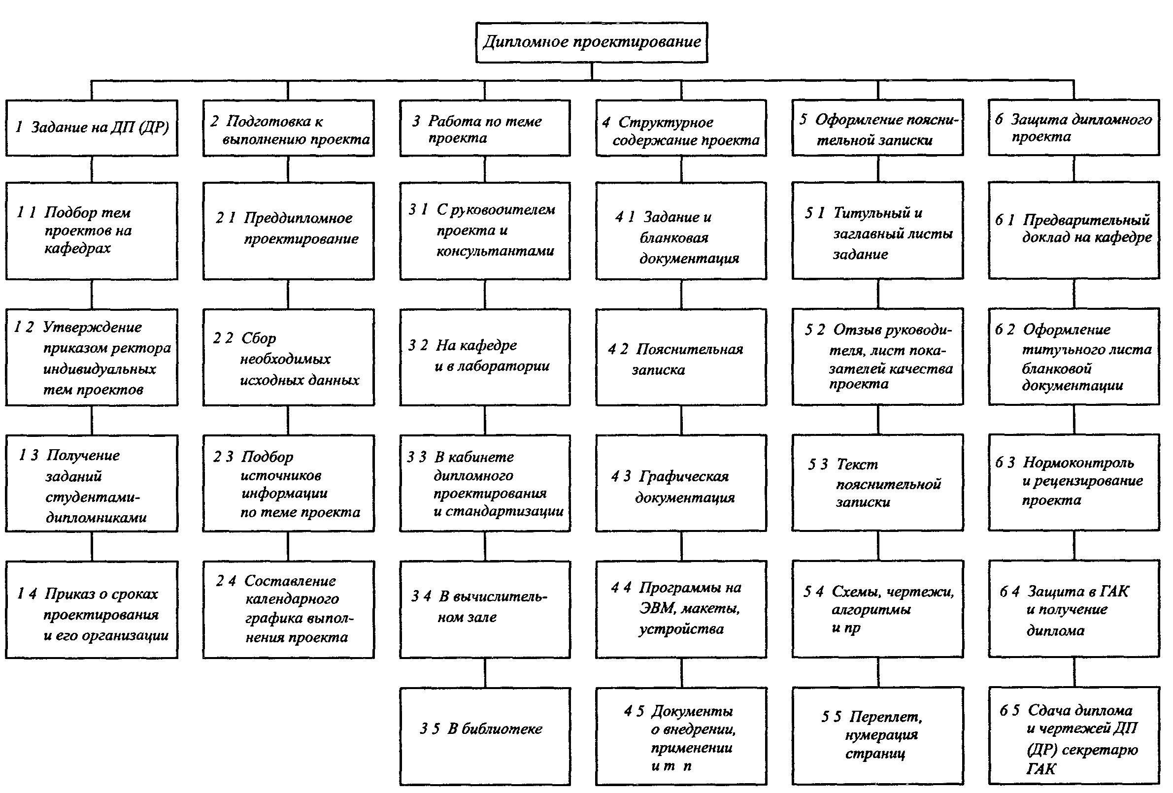 Графическая часть дп  описание работы выбор и обоснование конструкции проектируемого устройства выбор методики контроля основных параметров технико экономические расчеты