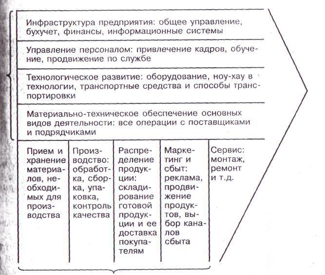 Стратегический анализ издержек и цепочка ценностей м Портера  Стратегический анализ издержек и цепочка ценностей м Портера