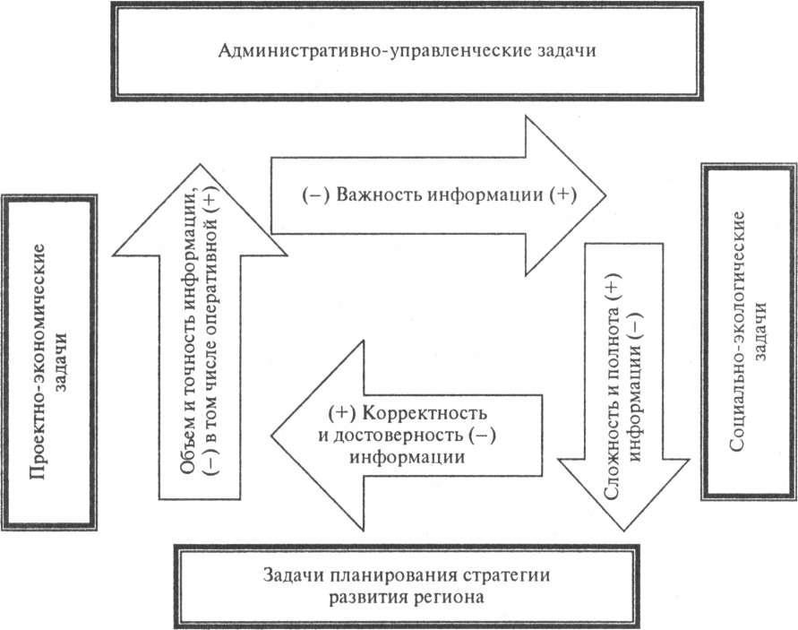 Управление земельными ресурсами задачи с решением метод скользящей средней задачи с решением