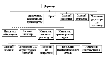 Структура элеваторов обозначения элеватора теплового