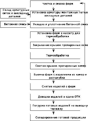 Схема технологического процесса производства фото 898