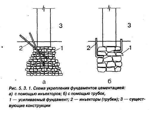 силикатизация бетона
