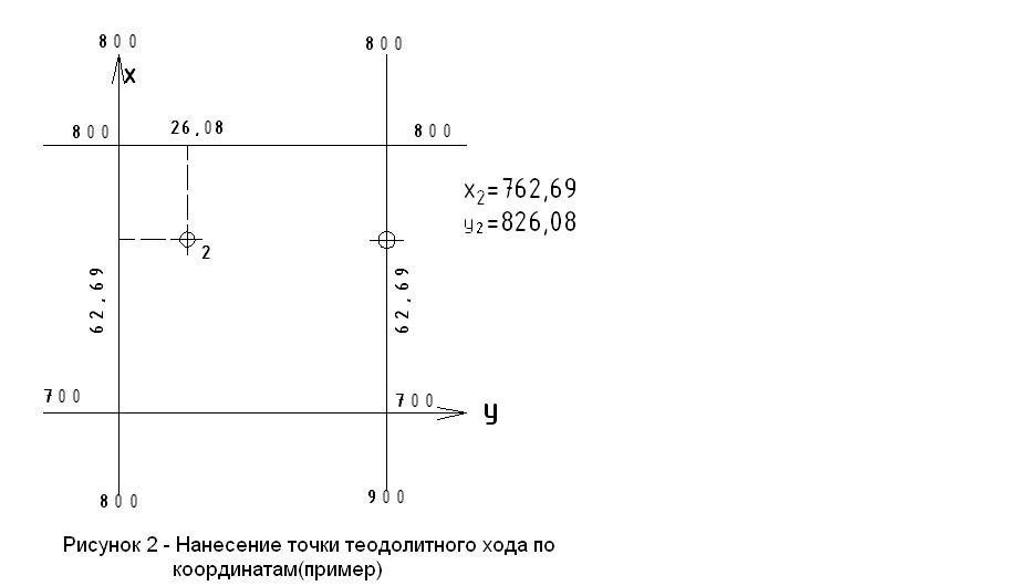 ведомость вычисления координат точек теодолитного хода онлайн