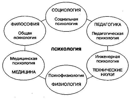 Связь психологии с другими науками схема фото 392