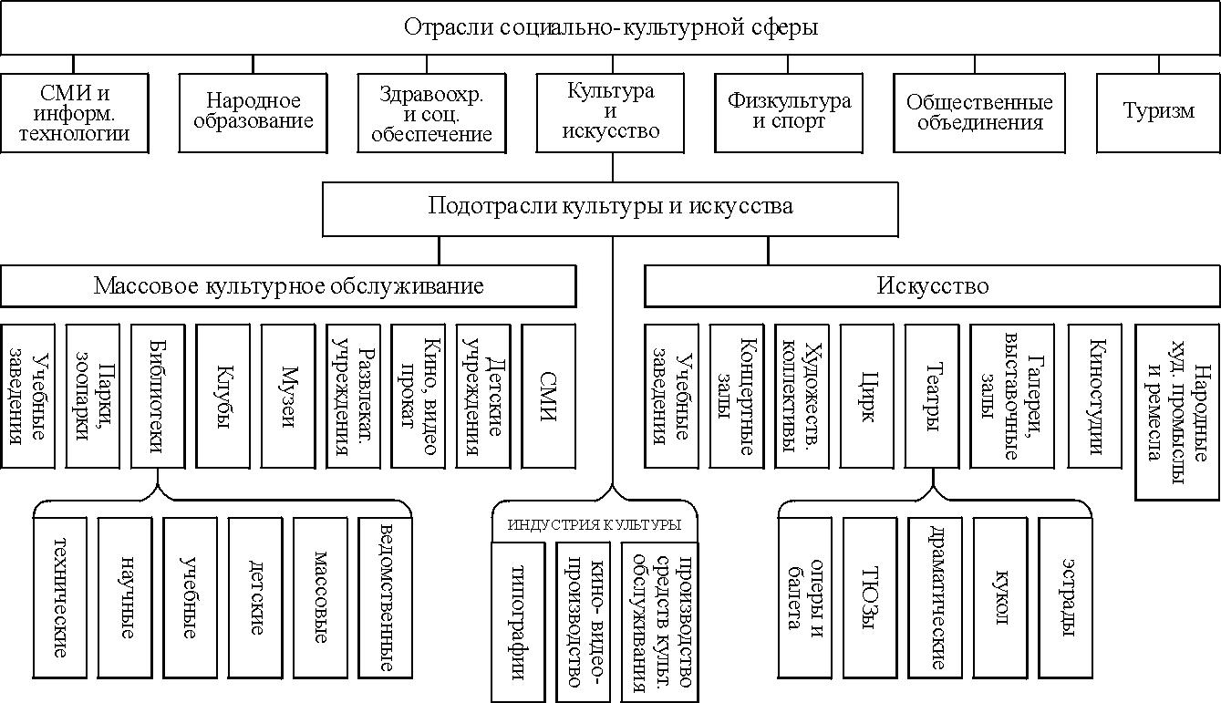 некоммерческие организации социокультурной сферы